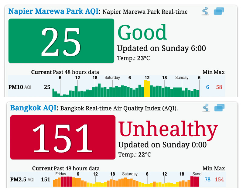 new-zealand-vs-thailand-aqi
